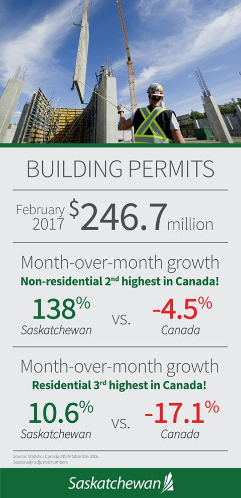 SK Building permits April 2017