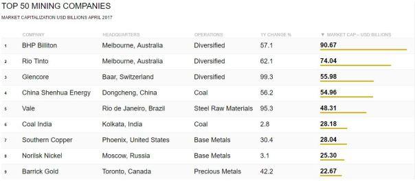 Top 50 mining 1