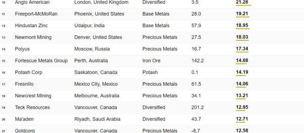 Top 50 mining 2