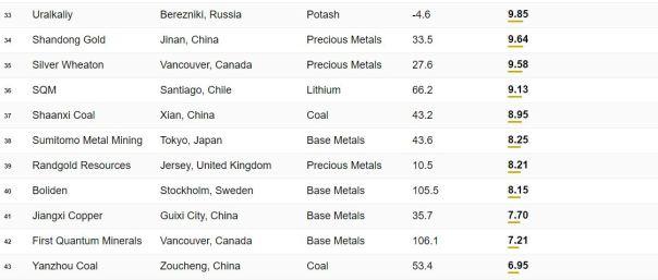 Top 50 mining 4