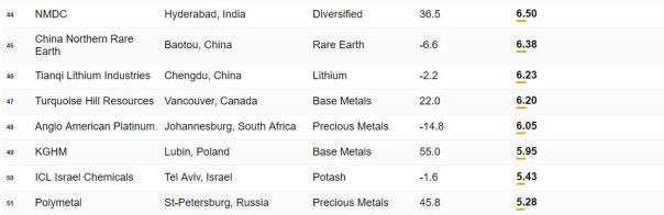 Top 50 mining 5