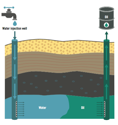 waterflood oil extraction