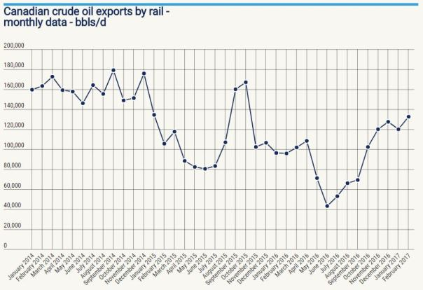 Cdn crude by rail monthly data