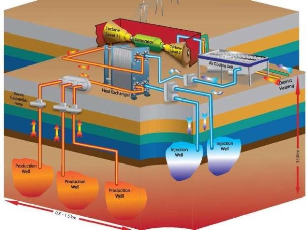 Deep geothermal saskpower