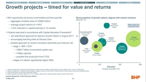 BHP plan slide July 12 2017
