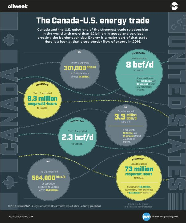 Canada US energy trade infographic