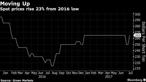 potash prices july 2017