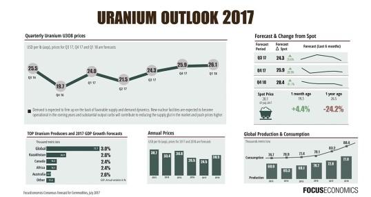 uranium outlook 2017