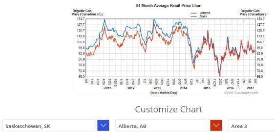 Avg gas AB vs SK past 8 years