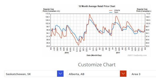 Avg gas AB vs SK past year