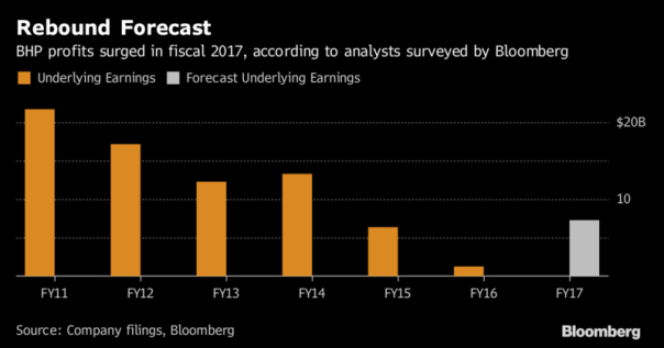 BHP rebound forecast Aug 2017