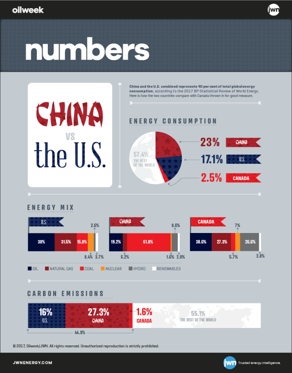 Energy infographic USA China Canada
