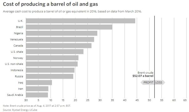 price per barrel 1