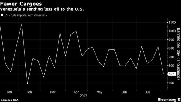 Venezuala oil into USA
