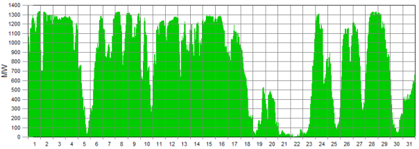 wind generation graph 1