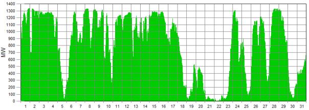 wind generation graph 1