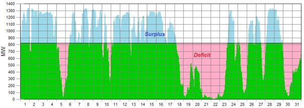 wind generation graph 2