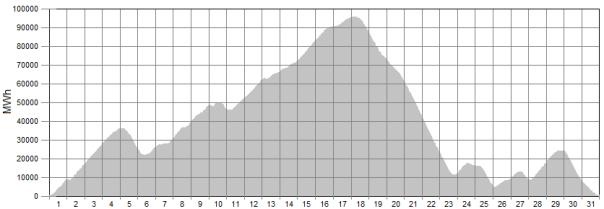 wind generation graph 3
