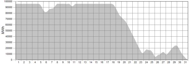 wind generation graph 4