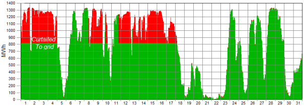 wind generation graph 5