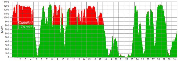wind generation graph 5