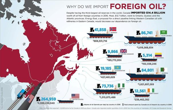 Foreign oil into eastern Canada